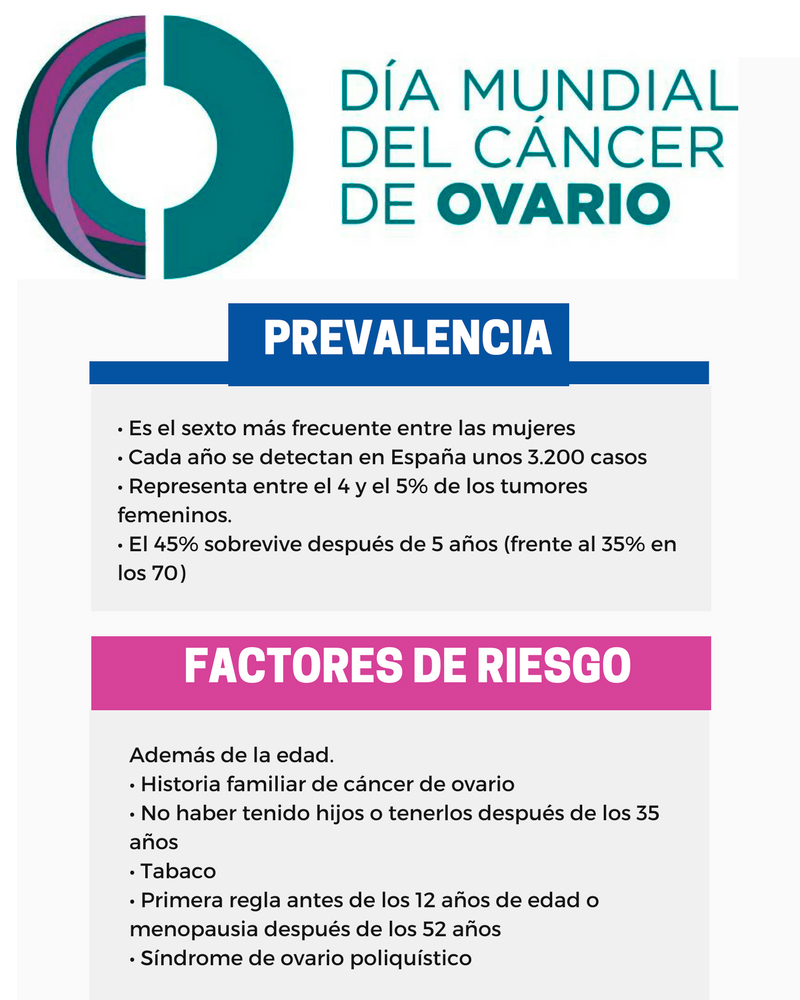 Cáncer. La infografia de cancer ovario